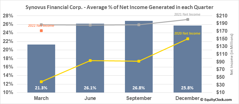 Synovus Financial Corp. (NYSE:SNV) Net Income Seasonality