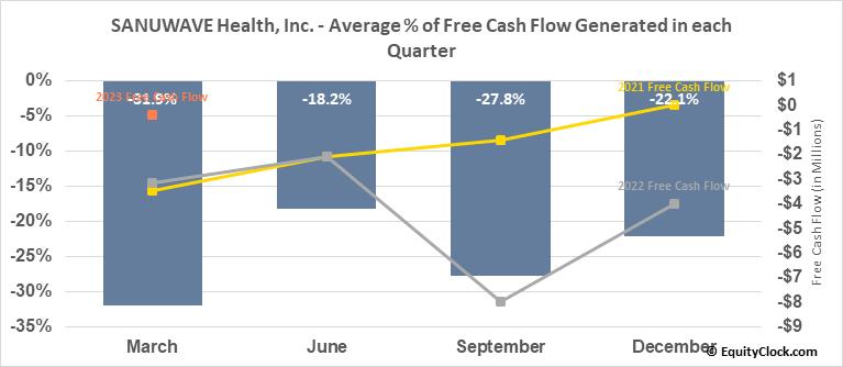 SANUWAVE Health, Inc. (OTCMKT:SNWV) Free Cash Flow Seasonality