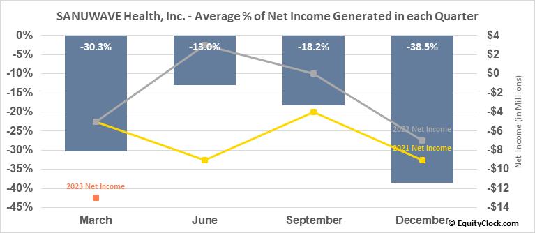 SANUWAVE Health, Inc. (OTCMKT:SNWV) Net Income Seasonality