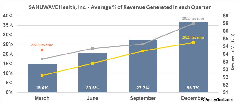 SANUWAVE Health, Inc. (OTCMKT:SNWV) Revenue Seasonality