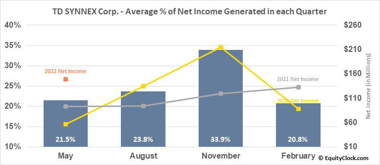 Synnex Corp. (NYSE:SNX) Net Income Seasonality