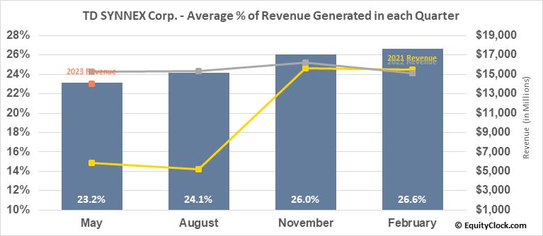 Synnex Corp. (NYSE:SNX) Revenue Seasonality