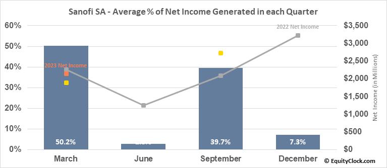 Sanofi SA (NASD:SNY) Net Income Seasonality