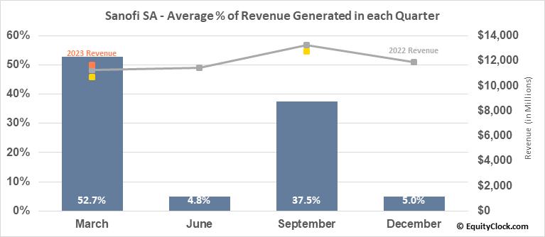 Sanofi SA (NASD:SNY) Revenue Seasonality