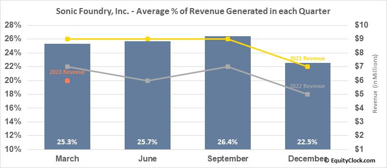 Sonic Foundry, Inc. (OTCMKT:SOFO) Revenue Seasonality