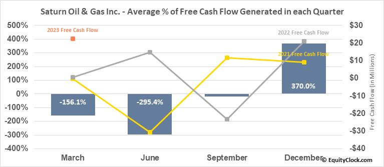 Saturn Minerals Inc. (TSXV:SOIL.V) Free Cash Flow Seasonality