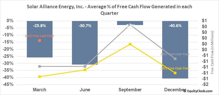 Solar Alliance Energy, Inc. (TSXV:SOLR.V) Free Cash Flow Seasonality