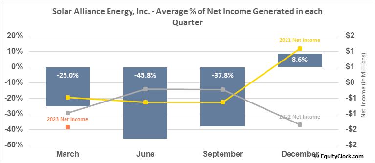 Solar Alliance Energy, Inc. (TSXV:SOLR.V) Net Income Seasonality