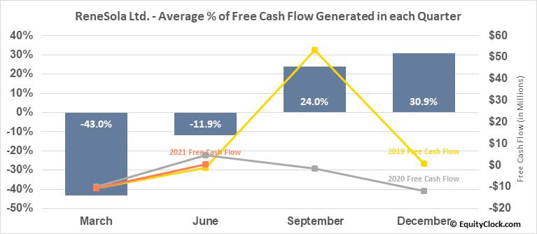 ReneSola Ltd. (NYSE:SOL) Free Cash Flow Seasonality