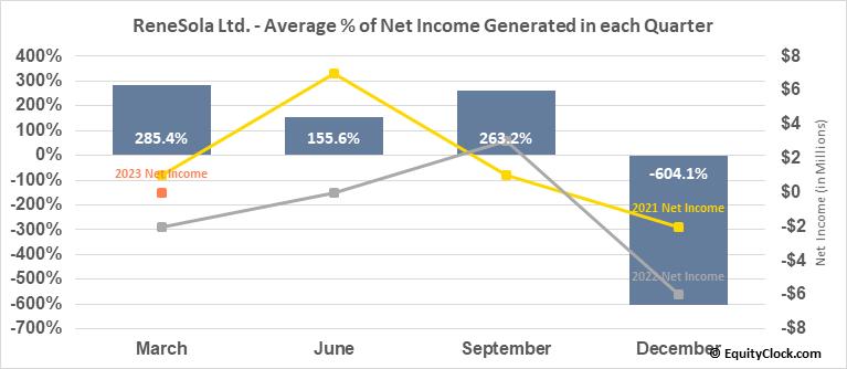 ReneSola Ltd. (NYSE:SOL) Net Income Seasonality