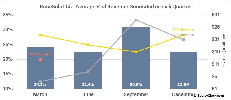 ReneSola Ltd. (NYSE:SOL) Revenue Seasonality