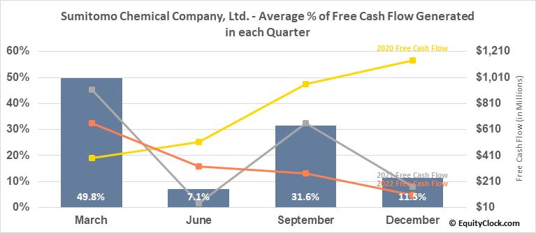 Sumitomo Chemical Company, Ltd. (OTCMKT:SOMMY) Free Cash Flow Seasonality