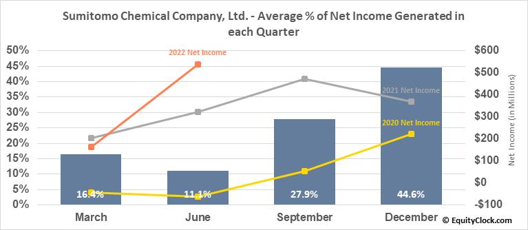 Sumitomo Chemical Company, Ltd. (OTCMKT:SOMMY) Net Income Seasonality