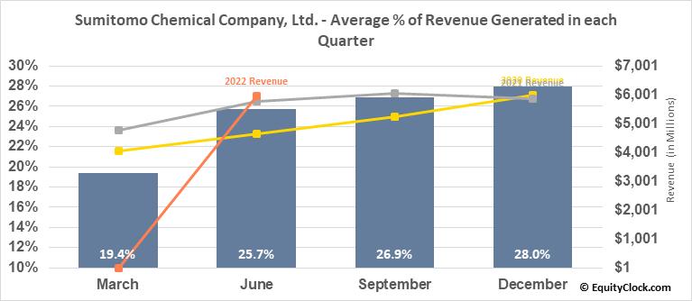 Sumitomo Chemical Company, Ltd. (OTCMKT:SOMMY) Revenue Seasonality