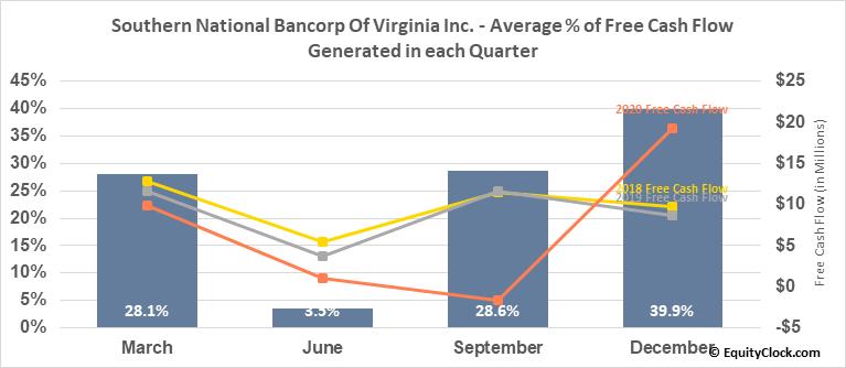 Southern National Bancorp Of Virginia Inc. (NASD:SONA) Free Cash Flow Seasonality