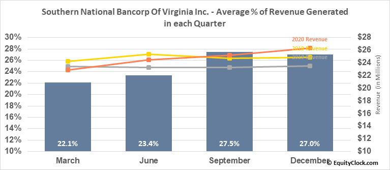 Southern National Bancorp Of Virginia Inc. (NASD:SONA) Revenue Seasonality