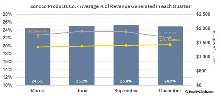 Sonoco Products Co. (NYSE:SON) Revenue Seasonality