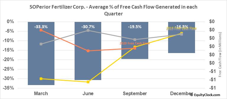 SOPerior Fertilizer Corp. (TSE:SOP.TO) Free Cash Flow Seasonality