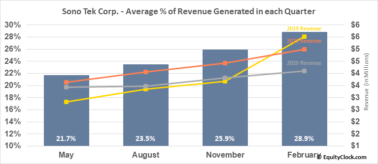 Sono Tek Corp. (OTCMKT:SOTK) Revenue Seasonality