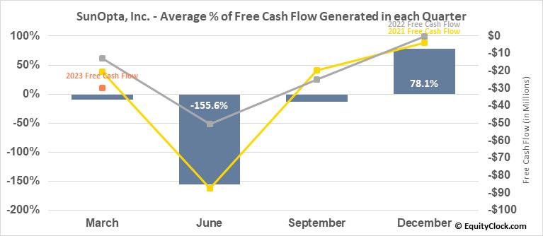 SunOpta, Inc. (TSE:SOY.TO) Free Cash Flow Seasonality