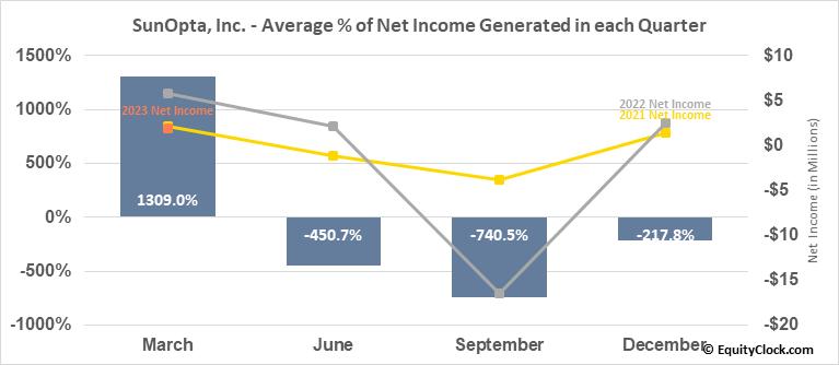 SunOpta, Inc. (TSE:SOY.TO) Net Income Seasonality