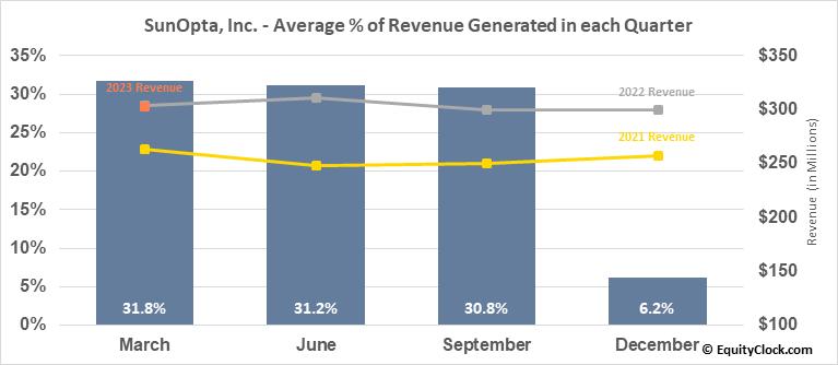 SunOpta, Inc. (TSE:SOY.TO) Revenue Seasonality