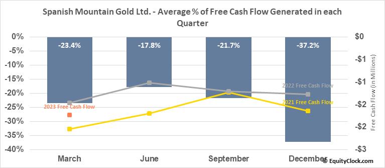 Spanish Mountain Gold Ltd. (TSXV:SPA.V) Free Cash Flow Seasonality