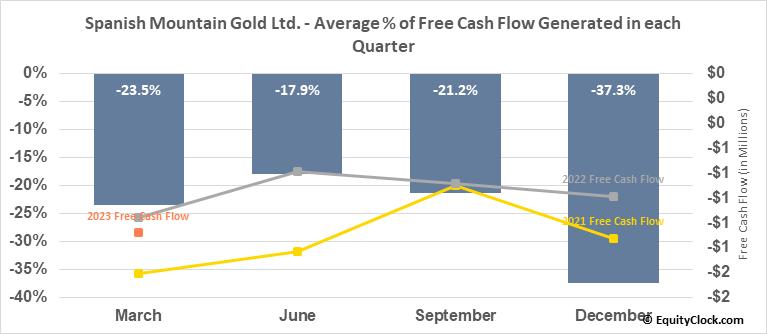 Spanish Mountain Gold Ltd. (OTCMKT:SPAZF) Free Cash Flow Seasonality