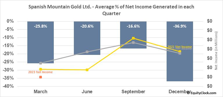 Spanish Mountain Gold Ltd. (OTCMKT:SPAZF) Net Income Seasonality