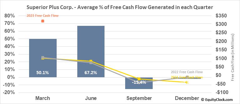 Superior Plus Corp. (TSE:SPB.TO) Free Cash Flow Seasonality