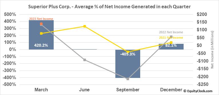 Superior Plus Corp. (TSE:SPB.TO) Net Income Seasonality