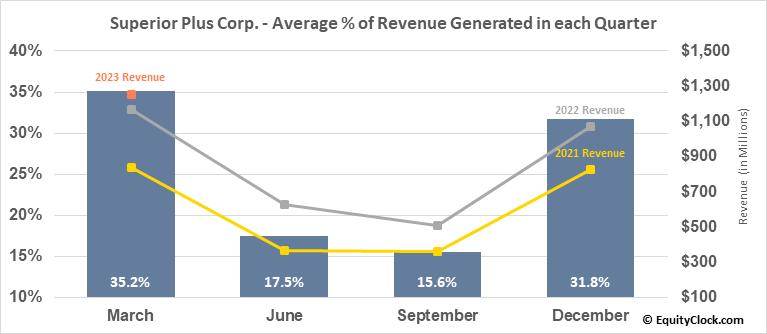 Superior Plus Corp. (TSE:SPB.TO) Revenue Seasonality