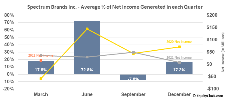 Spectrum Brands Inc. (NYSE:SPB) Net Income Seasonality