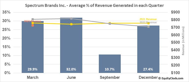 Spectrum Brands Inc. (NYSE:SPB) Revenue Seasonality