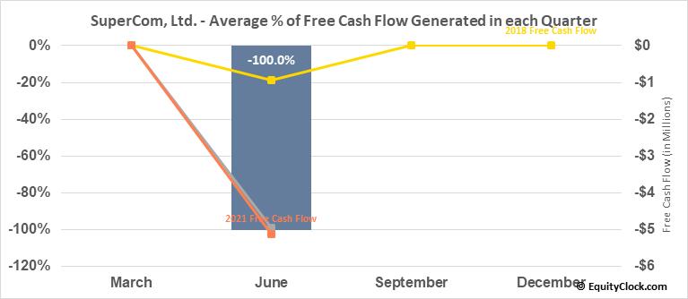 SuperCom, Ltd. (NASD:SPCB) Free Cash Flow Seasonality