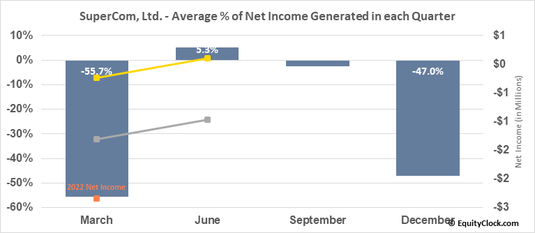 SuperCom, Ltd. (NASD:SPCB) Net Income Seasonality