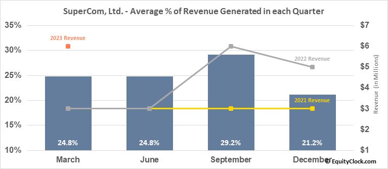 SuperCom, Ltd. (NASD:SPCB) Revenue Seasonality