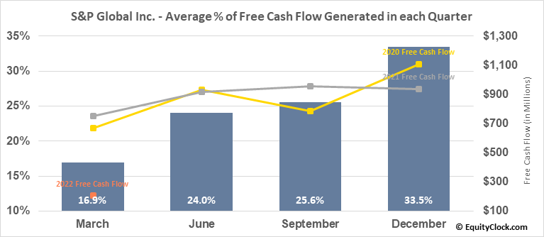 S&P Global Inc. (NYSE:SPGI) Free Cash Flow Seasonality