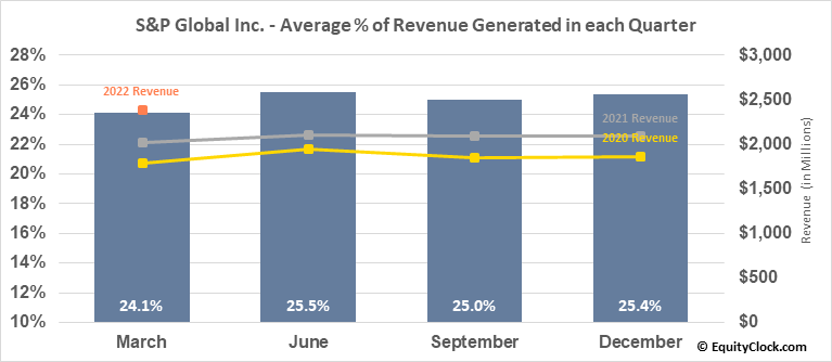 S&P Global Inc. (NYSE:SPGI) Revenue Seasonality