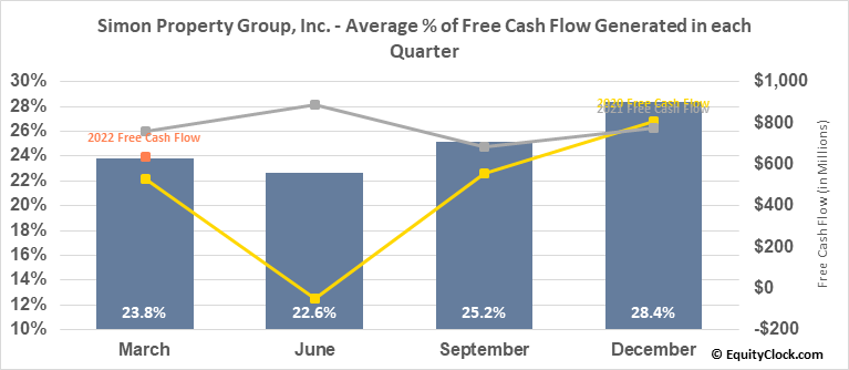Simon Property Group, Inc. (NYSE:SPG) Free Cash Flow Seasonality