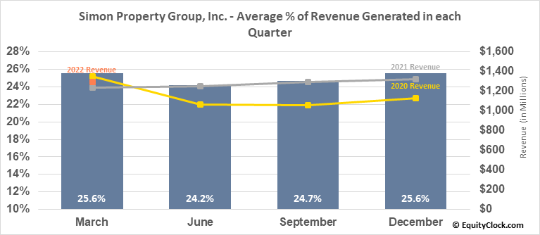 Simon Property Group, Inc. (NYSE:SPG) Revenue Seasonality
