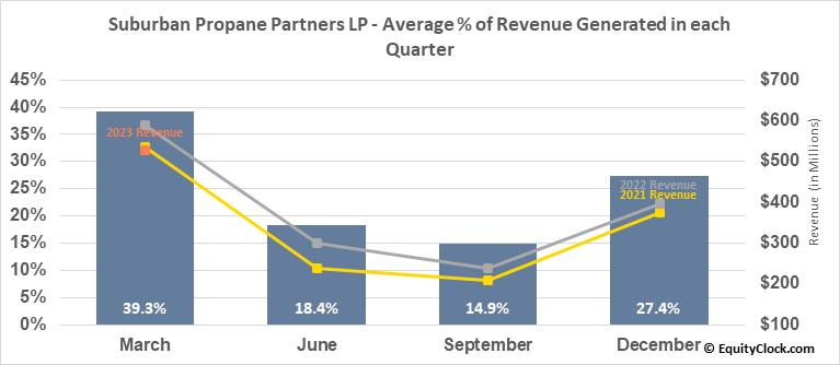 Suburban Propane Partners LP (NYSE:SPH) Revenue Seasonality
