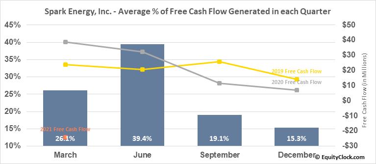 Spark Energy, Inc. (NASD:SPKE) Free Cash Flow Seasonality