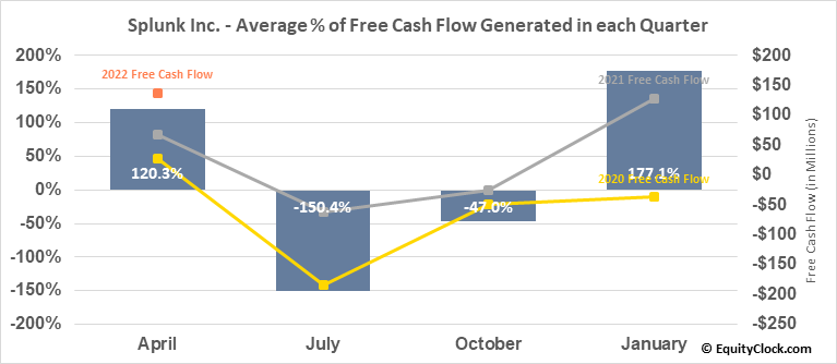 Splunk Inc. (NASD:SPLK) Free Cash Flow Seasonality
