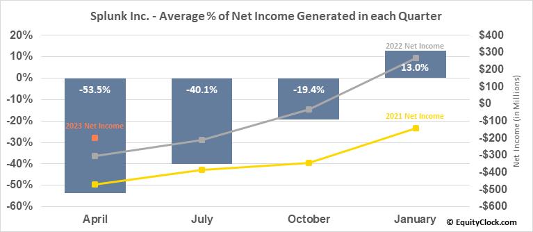 Splunk Inc. (NASD:SPLK) Net Income Seasonality
