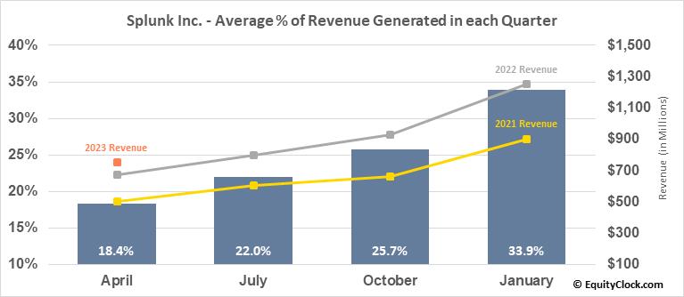 Splunk Inc. (NASD:SPLK) Revenue Seasonality