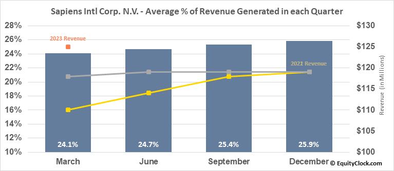 Sapiens Intl Corp. N.V. (NASD:SPNS) Revenue Seasonality