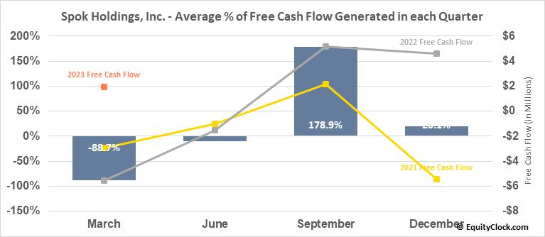 Spok Holdings, Inc. (NASD:SPOK) Free Cash Flow Seasonality