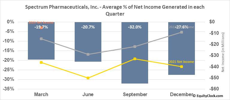 Spectrum Pharmaceuticals, Inc. (NASD:SPPI) Net Income Seasonality