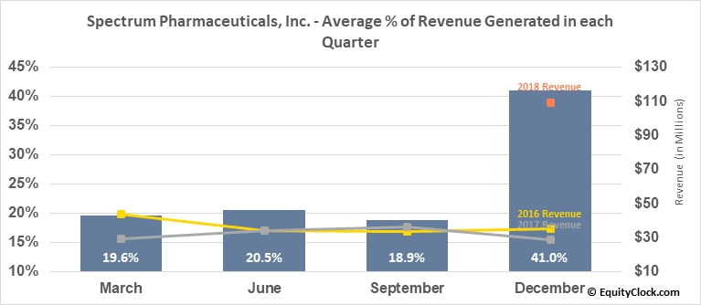 Spectrum Pharmaceuticals, Inc. (NASD:SPPI) Revenue Seasonality
